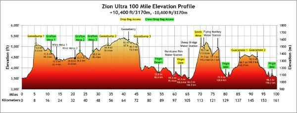 The elevation profile of the 100-mile race