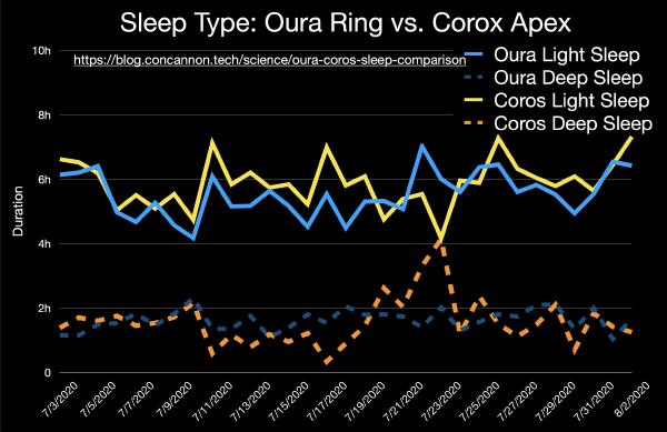 The graph shows fluctuating measurements of light vs deep sleep for the devices, suggesting imprecise data