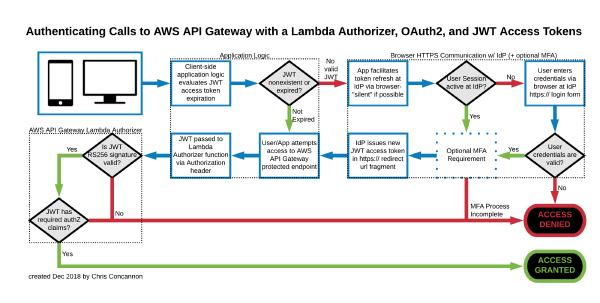 A diagram showing how Lambda Authorizer operates at the AWS API Gateway