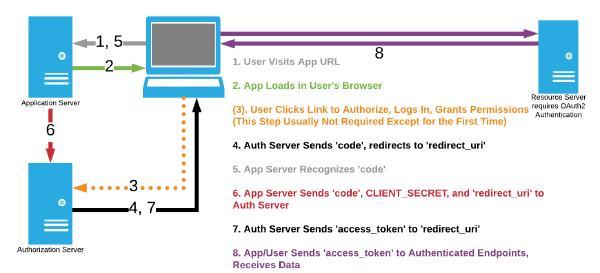 Diagram of OAuth2 Authorization Code Grant