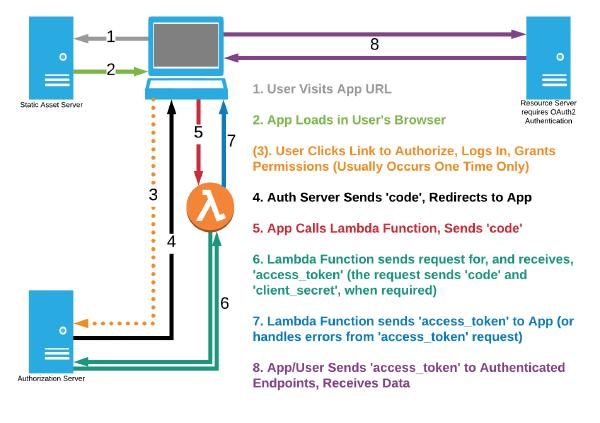OAuth2 Authorization Code Grant using AWS Lambda and a Static Server